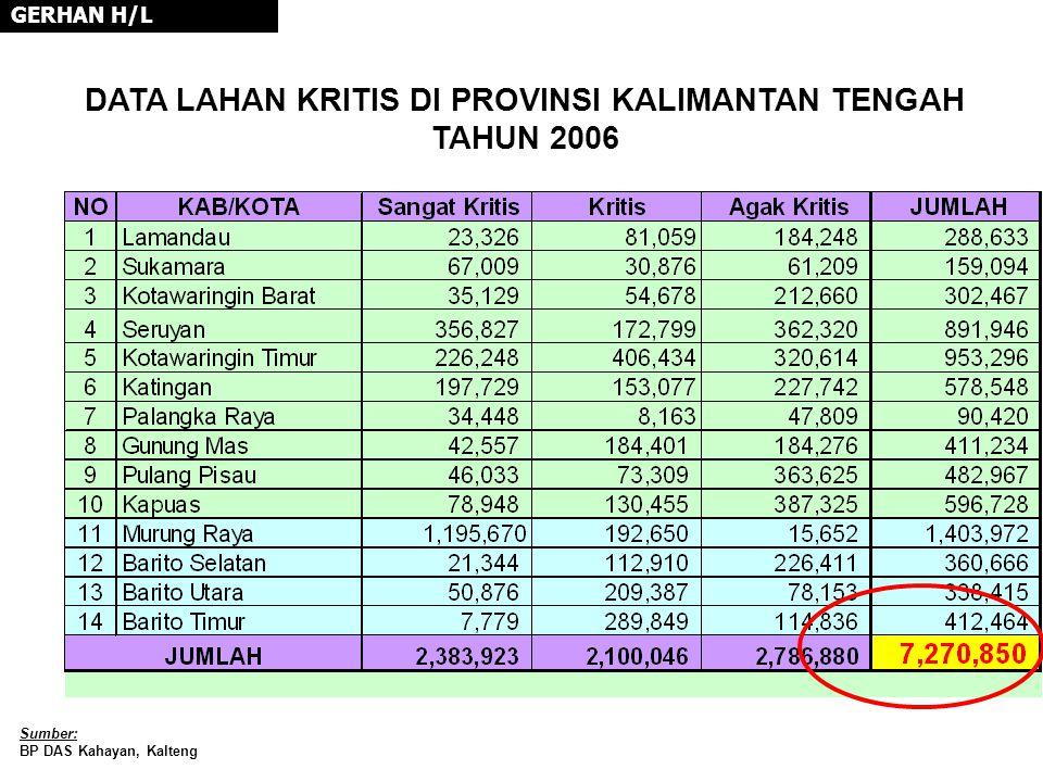 DATA LAHAN KRITIS DI PROVINSI KALIMANTAN TENGAH TAHUN 2006 GERHAN H/L Sumber: BP DAS Kahayan, Kalteng