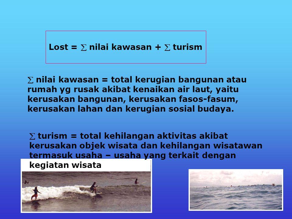 Lost Kehilangan akibat air laut naik mengakibatkan kerusakan dalam kegiatan pariwisata meliputi kehilangan nilai keindahan dan kenyamanan akibat tidak