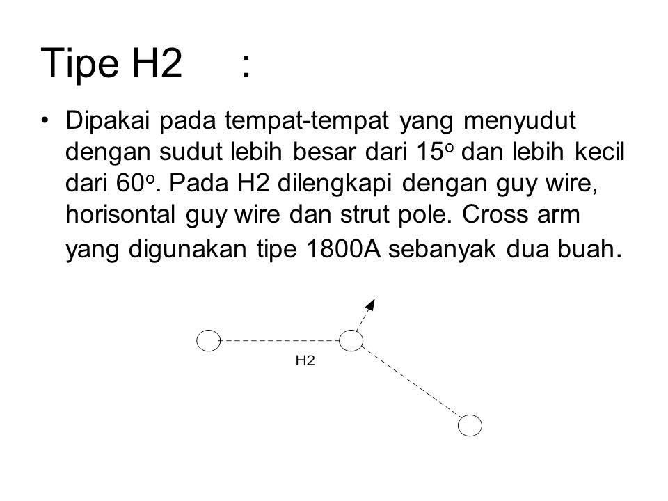 Tipe H2: Dipakai pada tempat-tempat yang menyudut dengan sudut lebih besar dari 15 o dan lebih kecil dari 60 o.