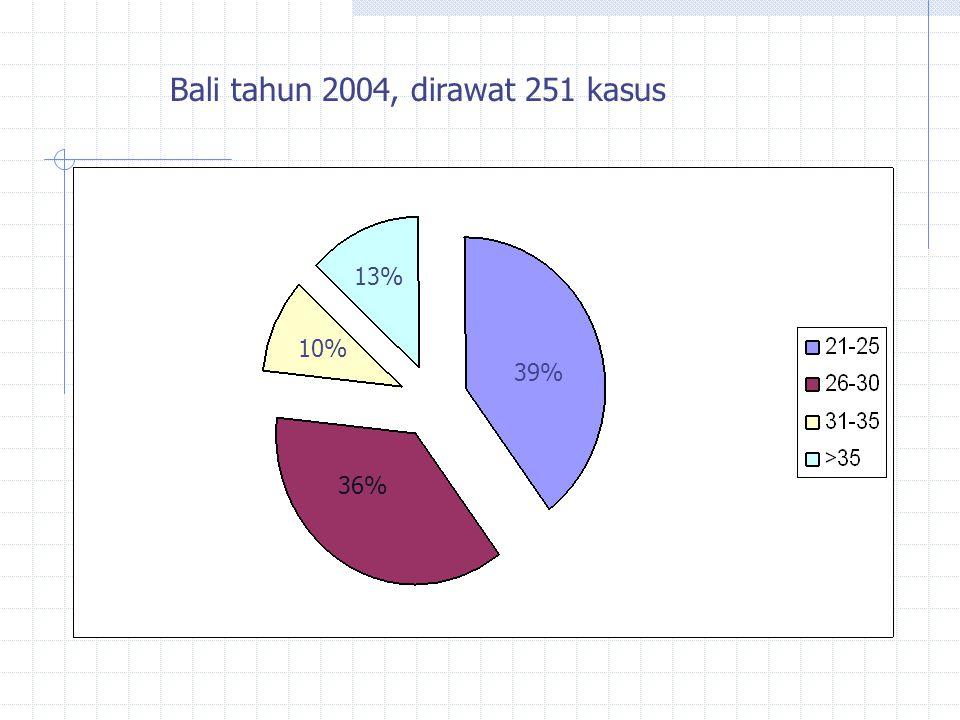 Situasi penyalahgunaan Narkoba di Bali Kasus pertama : Morfin ( 1969) 1990-an meluas : Ekstasy, Sabu, Heroin. Mulai 1997 : memprihatinkan. Data pasti