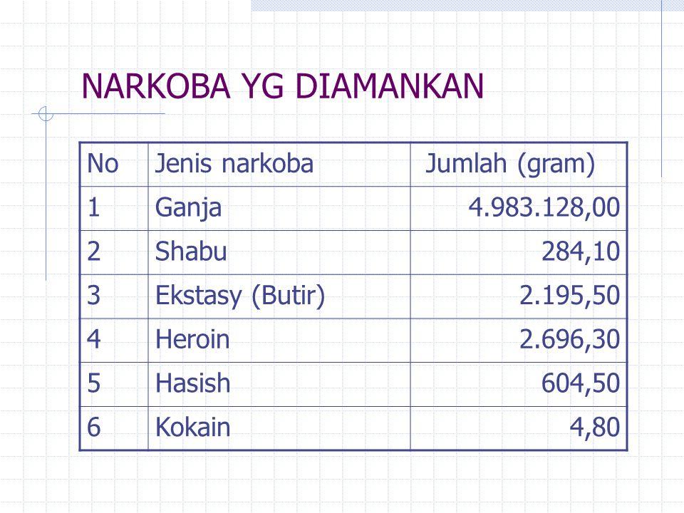 39% 10% 13% 36% Bali tahun 2004, dirawat 251 kasus
