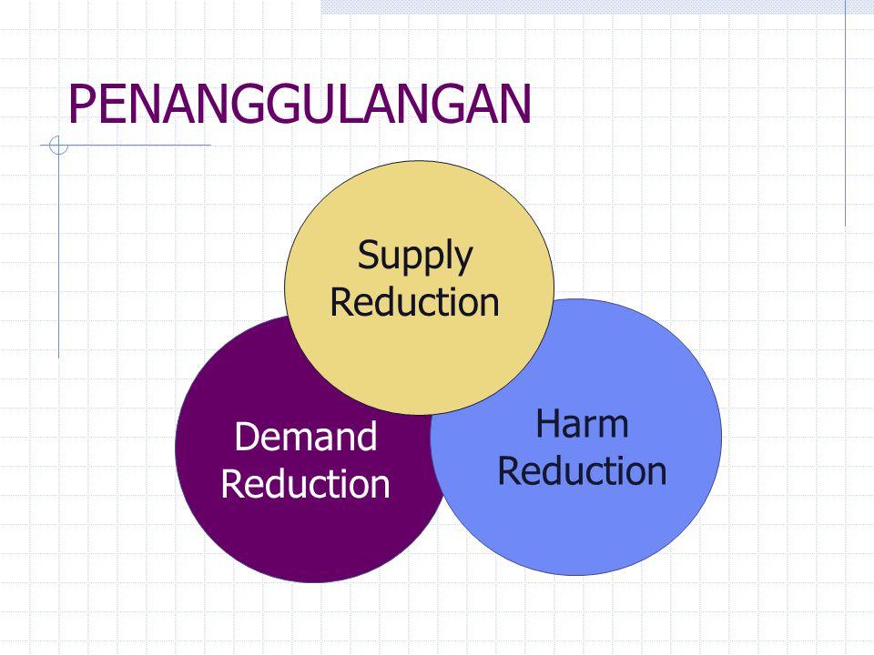 Kebijakan Dasar kebijakan Komprehensif dan multidisiplin Keseimbangan dan koordinasi Legislasi