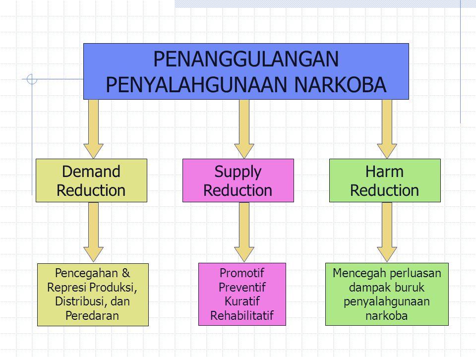 PENANGGULANGAN Supply Reduction Demand Reduction Harm Reduction
