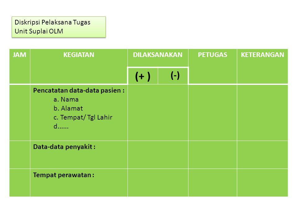 JAMKEGIATANDILAKSANAKANPETUGASKETERANGAN (+ ) (-) Pencatatan data-data pasien : a. Nama b. Alamat c. Tempat/ Tgl Lahir d...... Data-data penyakit : Te