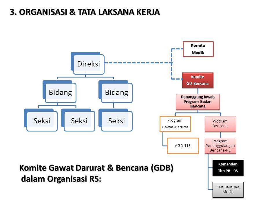 Komite Gawat Darurat & Bencana (GDB) dalam Organisasi RS: DireksiBidangSeksi BidangSeksi KomiteGD-Bencana Penanggung Jawab Program Gadar- Bencana Prog