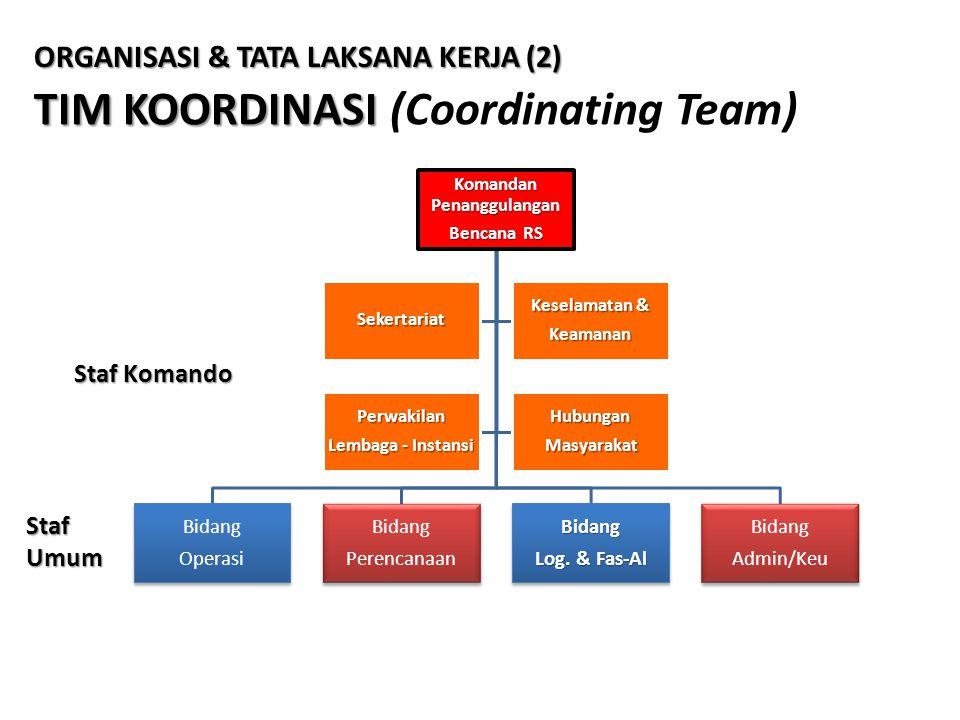 TIM KOORDINASI TIM KOORDINASI (Coordinating Team) Komandan Penanggulangan Bencana RS Bidang Operasi Bidang PerencanaanBidang Log. & Fas-Al Bidang Admi