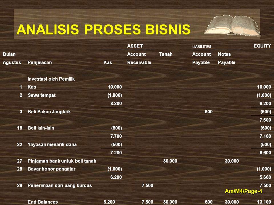 ANALISIS PROSES BISNIS Am/M4/Page-4 ASSET LIABILITIES EQUITY BulanAccountTanahAccountNotes AgustusPenjelasanKasReceivablePayable Investasi oleh Pemili