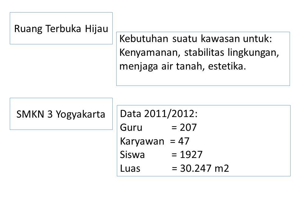 Ruang Terbuka Hijau Kebutuhan suatu kawasan untuk: Kenyamanan, stabilitas lingkungan, menjaga air tanah, estetika. SMKN 3 Yogyakarta Data 2011/2012: G