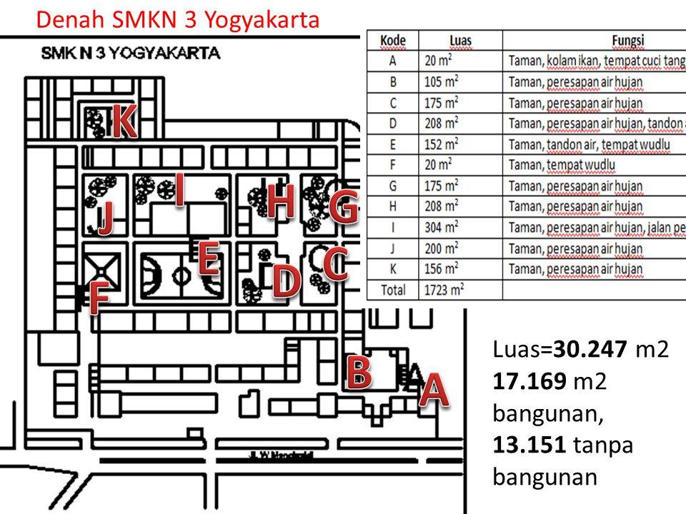 Ruang Terbuka SMKN 3 Yogyakarta 1.723 m2 (5,7 %) Ruang Terbuka Hijau Luasan Fungsi Bentuk dan persebaran a.Taman dan kolam ikan b.Peresapan air hujan c.Tempat wudlu d.Tandon air e.Jalan penghubung f.Kajian (kondisional) RTH Binaan (non alami) Persebarannya kurang merata
