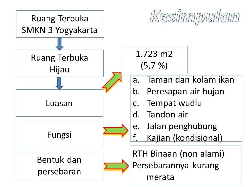 Ruang Terbuka SMKN 3 Yogyakarta 1.723 m2 (5,7 %) Ruang Terbuka Hijau Luasan Fungsi Bentuk dan persebaran a.Taman dan kolam ikan b.Peresapan air hujan