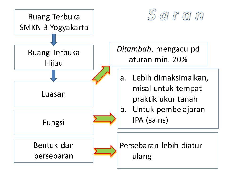 Ruang Terbuka SMKN 3 Yogyakarta Ditambah, mengacu pd aturan min. 20% Ruang Terbuka Hijau Luasan Fungsi Bentuk dan persebaran a.Lebih dimaksimalkan, mi