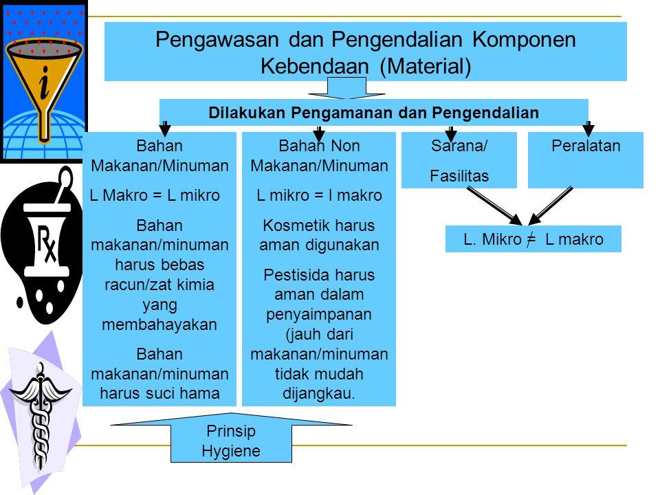 Pengawasan dan Pengendalian Komponen Kebendaan (Material) Dilakukan Pengamanan dan Pengendalian Bahan Non Makanan/Minuman L mikro = l makro Kosmetik harus aman digunakan Pestisida harus aman dalam penyaimpanan (jauh dari makanan/minuman tidak mudah dijangkau.