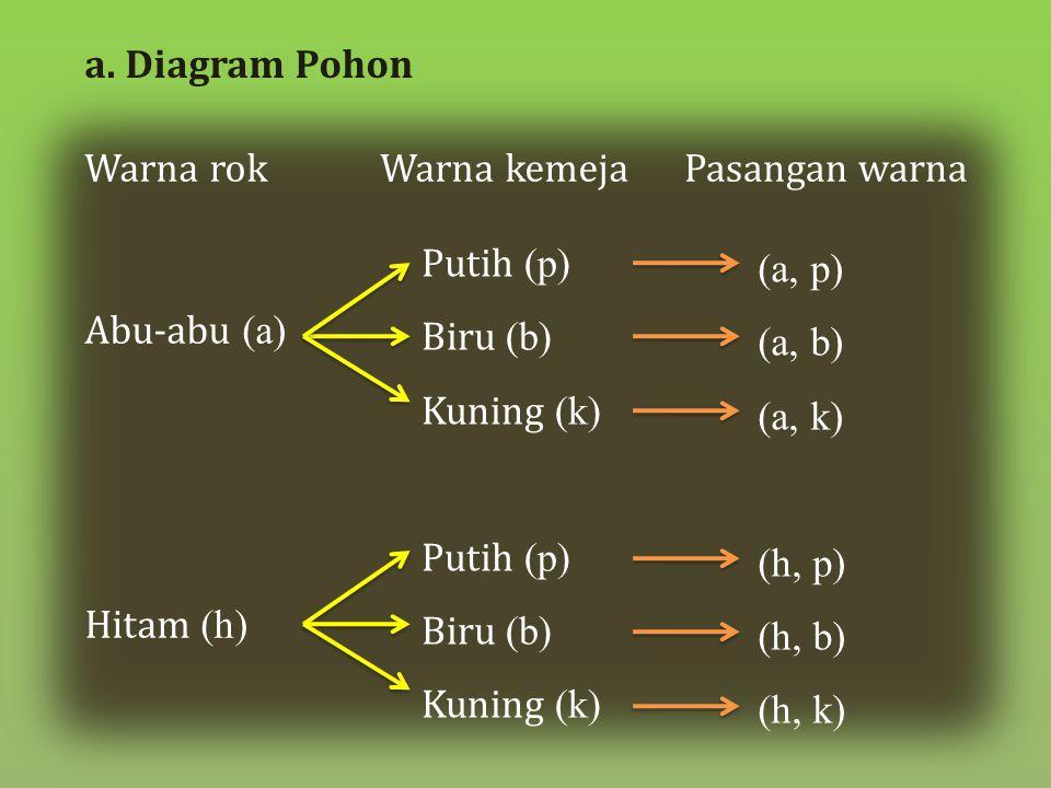Abu-abu (a) Hitam (h) Putih (p) Biru (b) Kuning (k) Putih (p) Biru (b) Kuning (k) (a, p) (a, b) (a, k) (h, p) (h, b) (h, k) Warna kemeja Pasangan warn