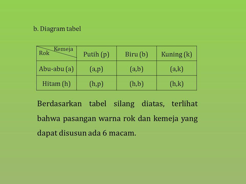 b. Diagram tabel Putih (p)Biru (b)Kuning (k) Abu-abu (a)(a,p)(a,b)(a,k) Hitam (h)(h,p)(h,b)(h,k) Rok Kemeja Berdasarkan tabel silang diatas, terlihat
