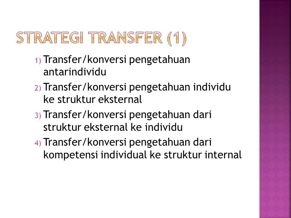 1) Transfer/konversi pengetahuan antarindividu 2) Transfer/konversi pengetahuan individu ke struktur eksternal 3) Transfer/konversi pengetahuan dari struktur eksternal ke individu 4) Transfer/konversi pengetahuan dari kompetensi individual ke struktur internal