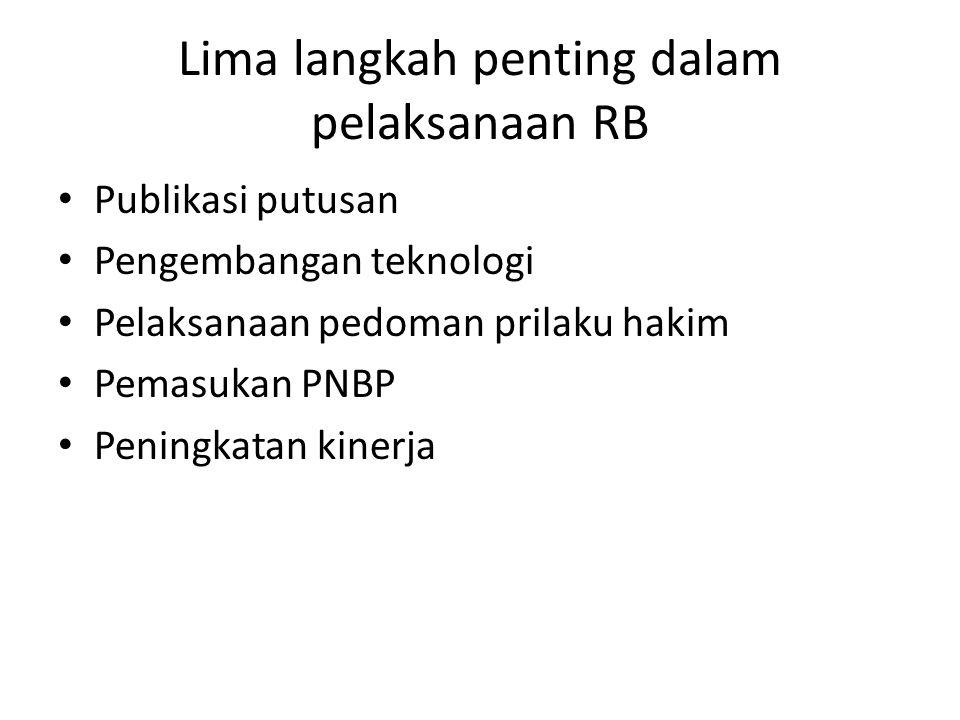 Lima langkah penting dalam pelaksanaan RB Publikasi putusan Pengembangan teknologi Pelaksanaan pedoman prilaku hakim Pemasukan PNBP Peningkatan kinerja