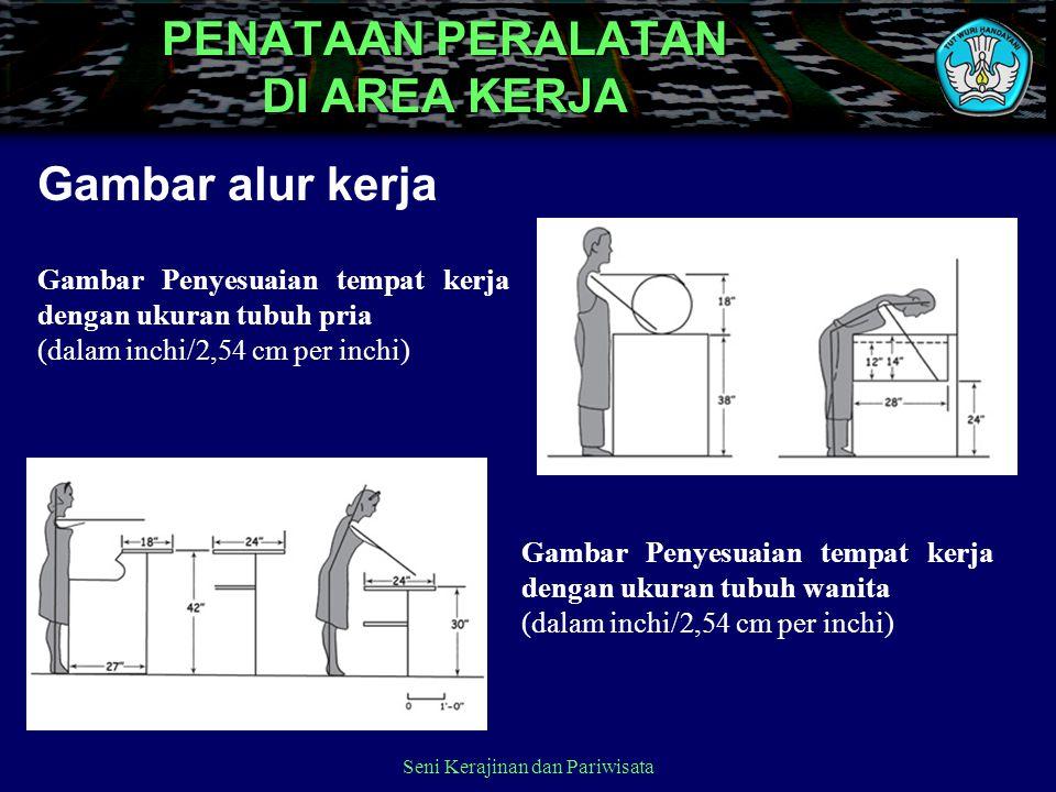 PENATAAN PERALATAN DI AREA KERJA Gambar alur kerja Seni Kerajinan dan Pariwisata Gambar Penyesuaian tempat kerja dengan ukuran tubuh pria (dalam inchi