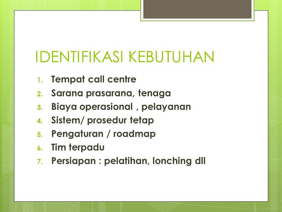 IDENTIFIKASI KEBUTUHAN 1. Tempat call centre 2. Sarana prasarana, tenaga 3. Biaya operasional, pelayanan 4. Sistem/ prosedur tetap 5. Pengaturan / roa