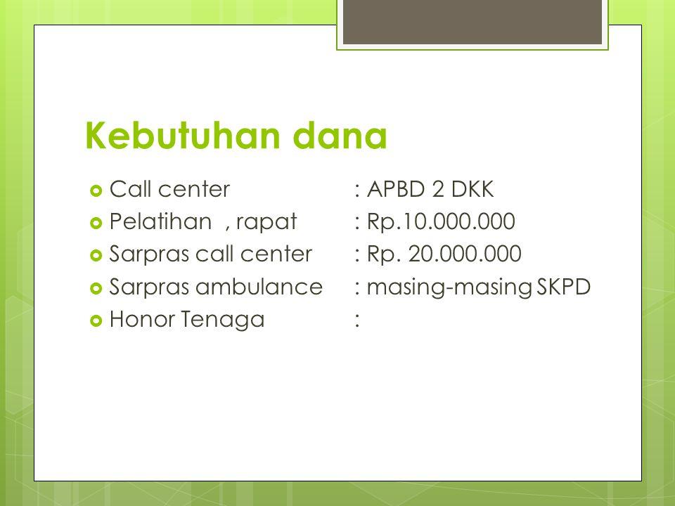 Kebutuhan dana  Call center : APBD 2 DKK  Pelatihan, rapat: Rp.10.000.000  Sarpras call center: Rp. 20.000.000  Sarpras ambulance: masing-masing S