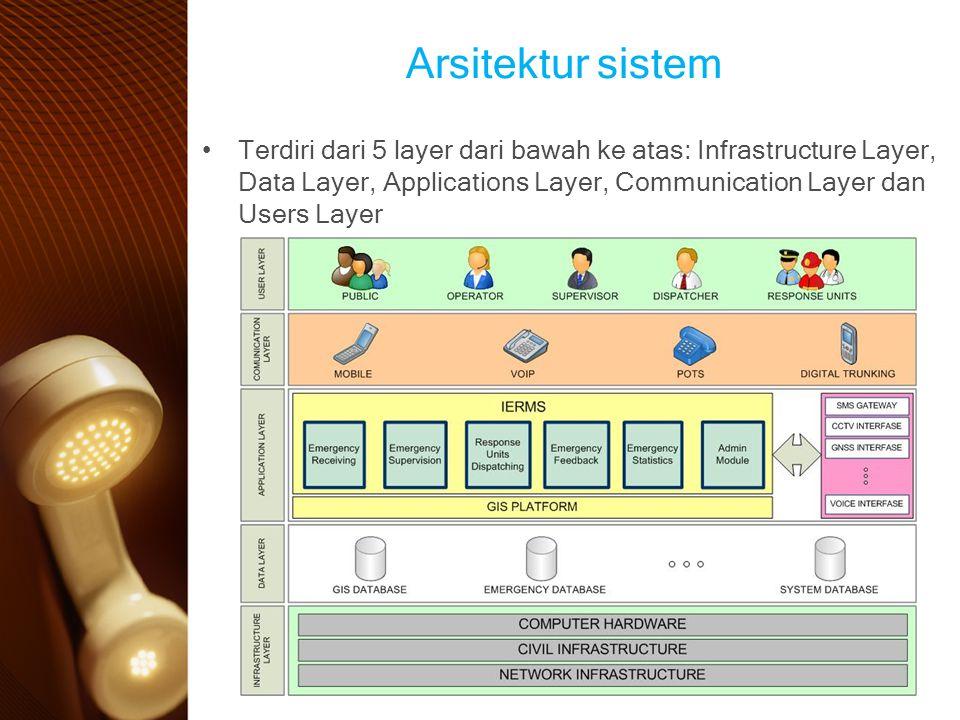 Arsitektur sistem Terdiri dari 5 layer dari bawah ke atas: Infrastructure Layer, Data Layer, Applications Layer, Communication Layer dan Users Layer