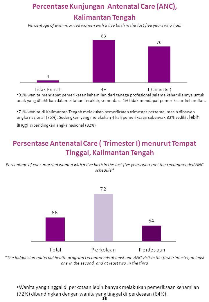 Percentase Kunjungan Antenatal Care (ANC), Kalimantan Tengah Persentase Antenatal Care ( Trimester I) menurut Tempat Tinggal, Kalimantan Tengah Percentage of ever-married women with a live birth in the last five years who had: 91% wanita mendapat pemeriksaan kehamilan dari tenaga profesional selama kehamilannya untuk anak yang dilahirkan dalam 5 tahun terakhir, sementara 4% tidak mendapat pemeriksaan kehamilan.