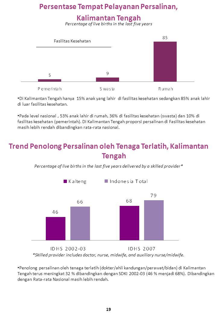 Persentase Tempat Pelayanan Persalinan, Kalimantan Tengah Trend Penolong Persalinan oleh Tenaga Terlatih, Kalimantan Tengah Percentage of live births in the last five years Di Kalimantan Tengah hanya 15% anak yang lahir di fasilitas kesehatan sedangkan 85% anak lahir di luar fasilitas kesehatan.