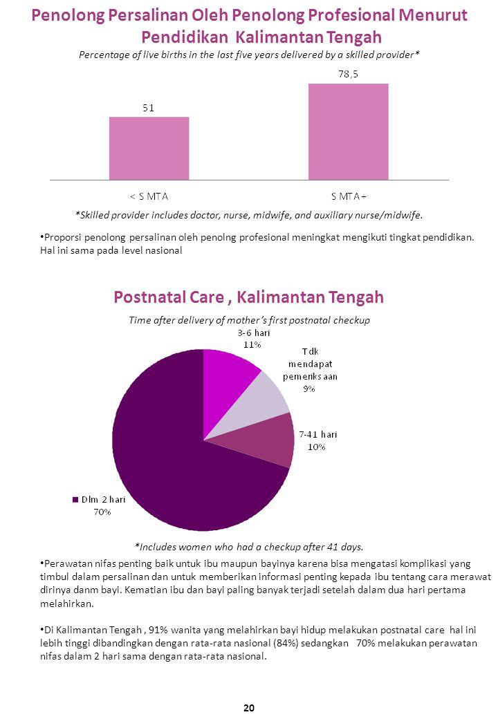 Penolong Persalinan Oleh Penolong Profesional Menurut Pendidikan Kalimantan Tengah Postnatal Care, Kalimantan Tengah Proporsi penolong persalinan oleh penolng profesional meningkat mengikuti tingkat pendidikan.
