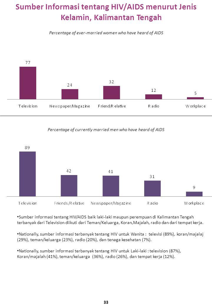Sumber Informasi tentang HIV/AIDS menurut Jenis Kelamin, Kalimantan Tengah Sumber informasi tentang HIV/AIDS baik laki-laki maupun perempuan di Kalimantan Tengah terbanyak dari Television diikuti dari Teman/Keluarga, Koran,Majalah, radio dan dari tempat kerja.