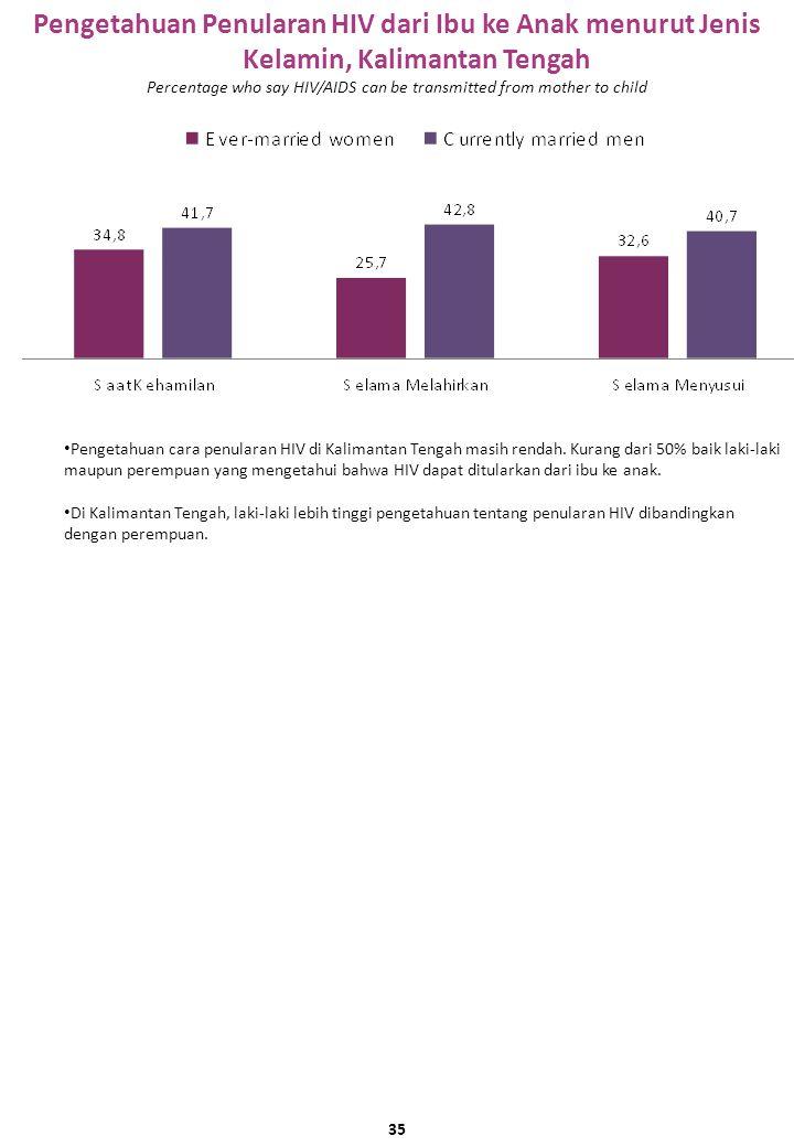 Pengetahuan Penularan HIV dari Ibu ke Anak menurut Jenis Kelamin, Kalimantan Tengah Pengetahuan cara penularan HIV di Kalimantan Tengah masih rendah.