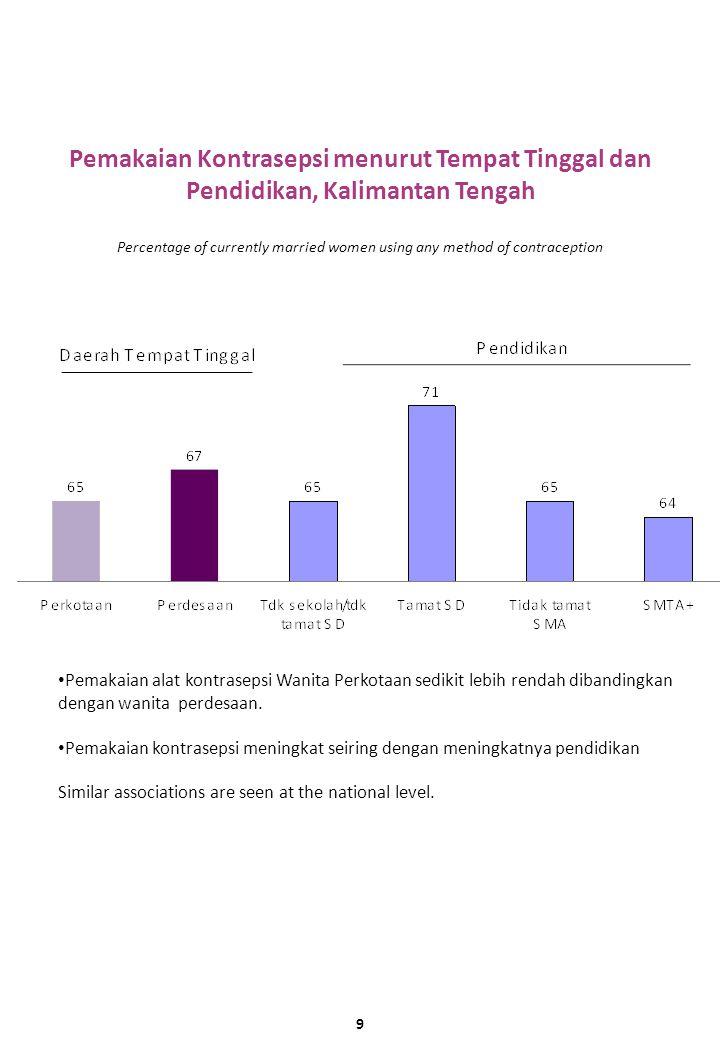 Pemakaian Kontrasepsi menurut Tempat Tinggal dan Pendidikan, Kalimantan Tengah Pemakaian alat kontrasepsi Wanita Perkotaan sedikit lebih rendah dibandingkan dengan wanita perdesaan.