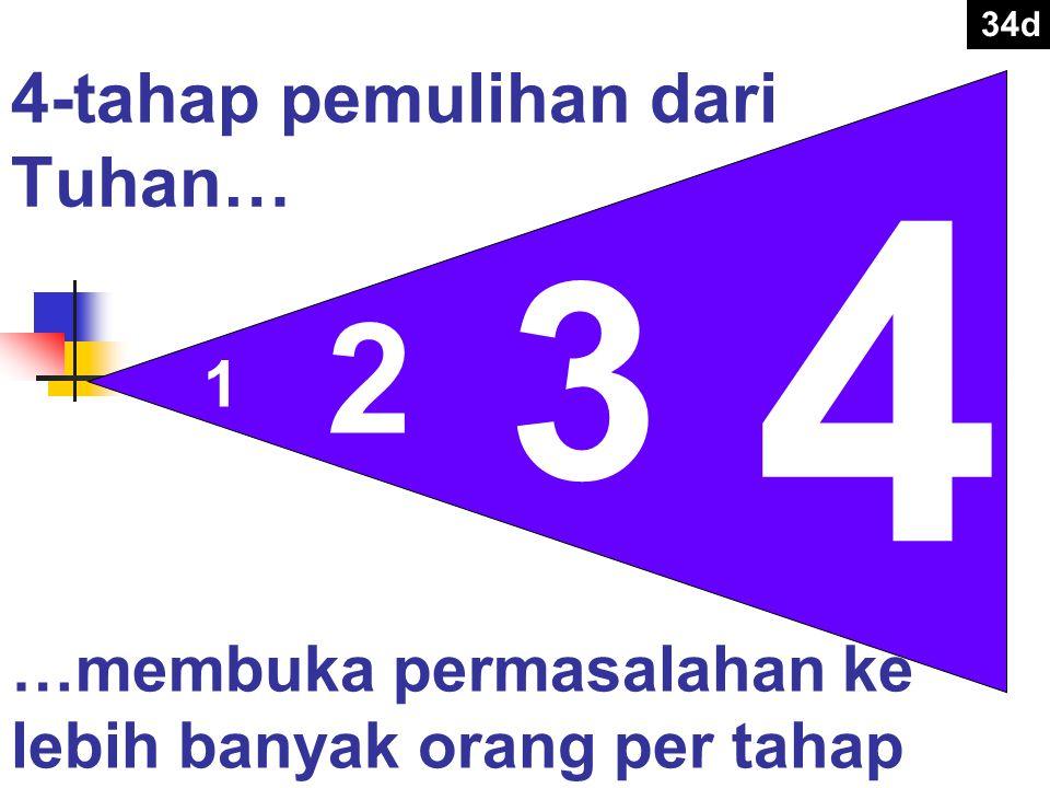 4-tahap pemulihan dari Tuhan… 1 2 3 4 …membuka permasalahan ke lebih banyak orang per tahap 34d