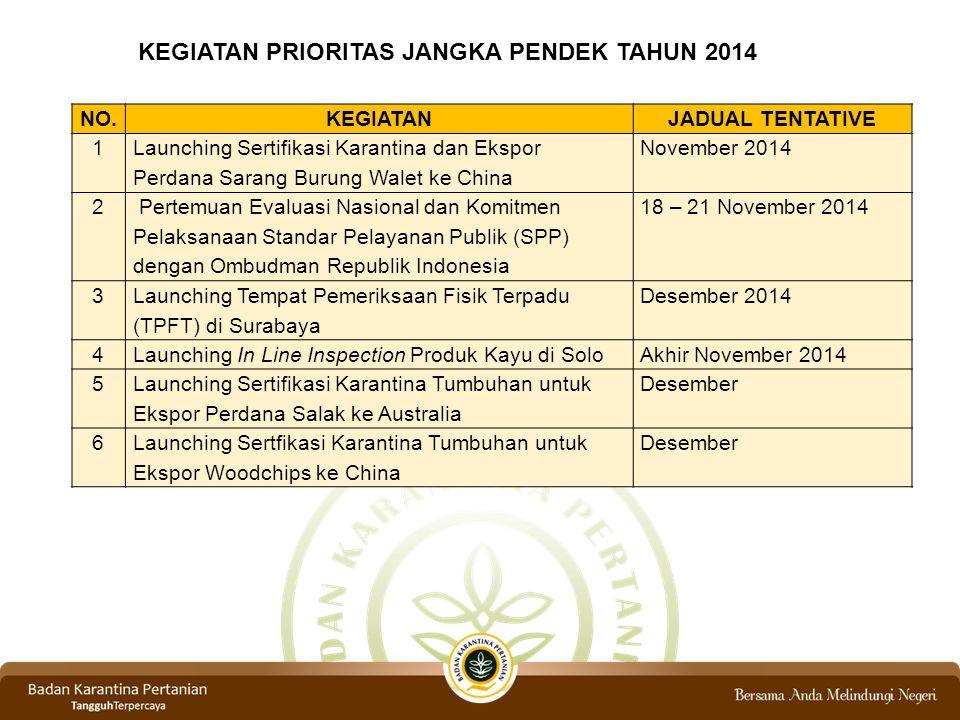NO.KEGIATANJADUAL TENTATIVE 1 Launching Sertifikasi Karantina dan Ekspor Perdana Sarang Burung Walet ke China November 2014 2 Pertemuan Evaluasi Nasional dan Komitmen Pelaksanaan Standar Pelayanan Publik (SPP) dengan Ombudman Republik Indonesia 18 – 21 November 2014 3 Launching Tempat Pemeriksaan Fisik Terpadu (TPFT) di Surabaya Desember 2014 4Launching In Line Inspection Produk Kayu di SoloAkhir November 2014 5 Launching Sertifikasi Karantina Tumbuhan untuk Ekspor Perdana Salak ke Australia Desember 6Launching Sertfikasi Karantina Tumbuhan untuk Ekspor Woodchips ke China Desember KEGIATAN PRIORITAS JANGKA PENDEK TAHUN 2014