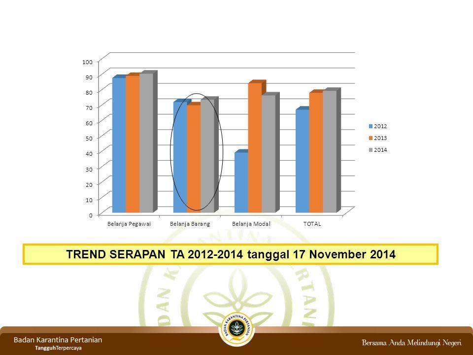 SERAPAN ANGGARAN JAN-NOP TA 2012 - 2014