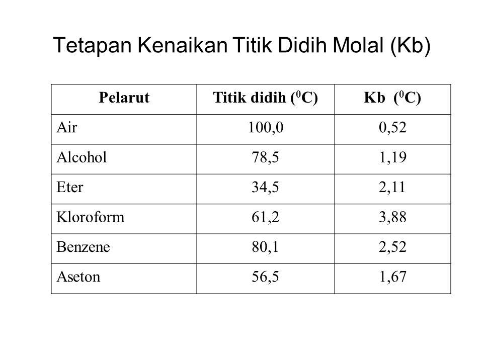 Tetapan Kenaikan Titik Didih Molal (Kb) PelarutTitik didih ( 0 C)Kb ( 0 C) Air100,00,52 Alcohol78,51,19 Eter34,52,11 Kloroform61,23,88 Benzene80,12,52 Aseton56,51,67