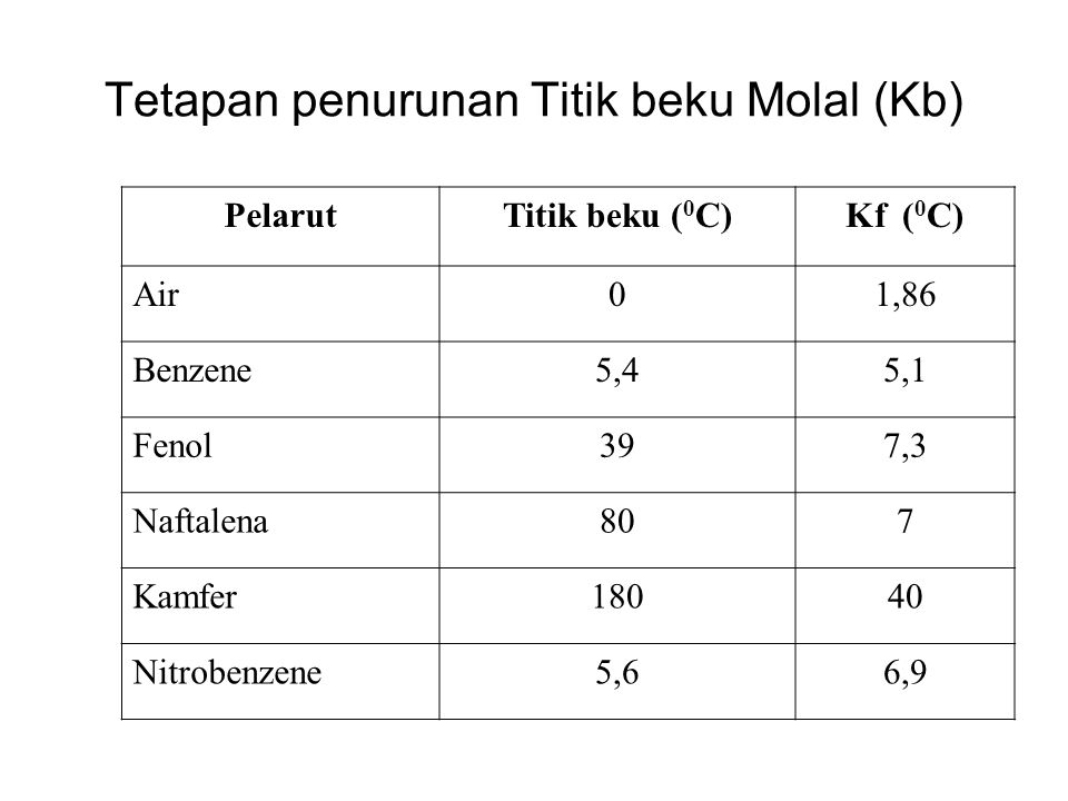 Tetapan penurunan Titik beku Molal (Kb) PelarutTitik beku ( 0 C)Kf ( 0 C) Air01,86 Benzene5,45,1 Fenol397,3 Naftalena807 Kamfer18040 Nitrobenzene5,66,9