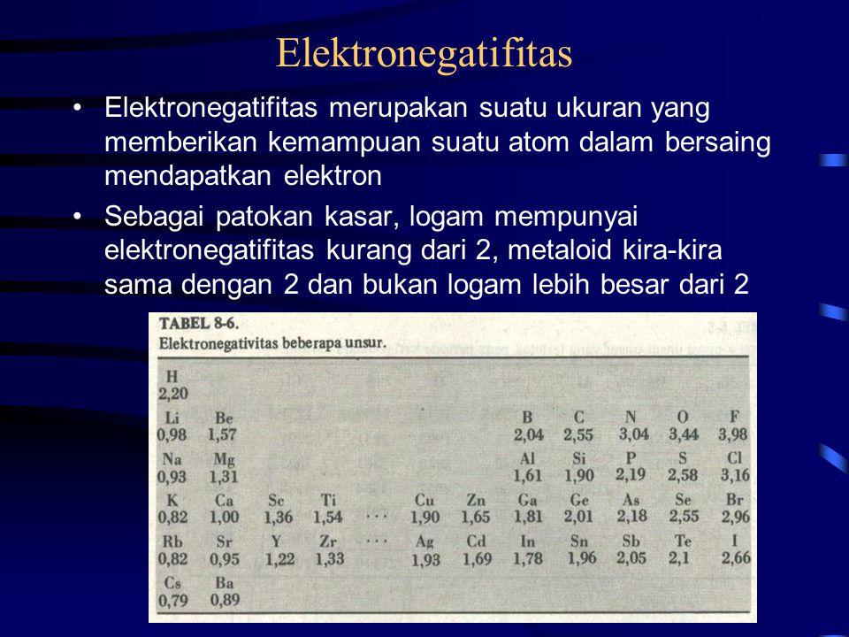 Elektronegatifitas Elektronegatifitas merupakan suatu ukuran yang memberikan kemampuan suatu atom dalam bersaing mendapatkan elektron Sebagai patokan