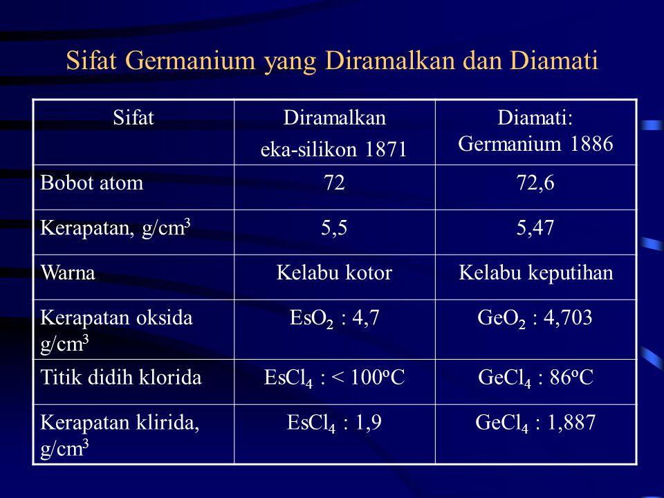 Sifat Germanium yang Diramalkan dan Diamati SifatDiramalkan eka-silikon 1871 Diamati: Germanium 1886 Bobot atom7272,6 Kerapatan, g/cm 3 5,55,47 WarnaK