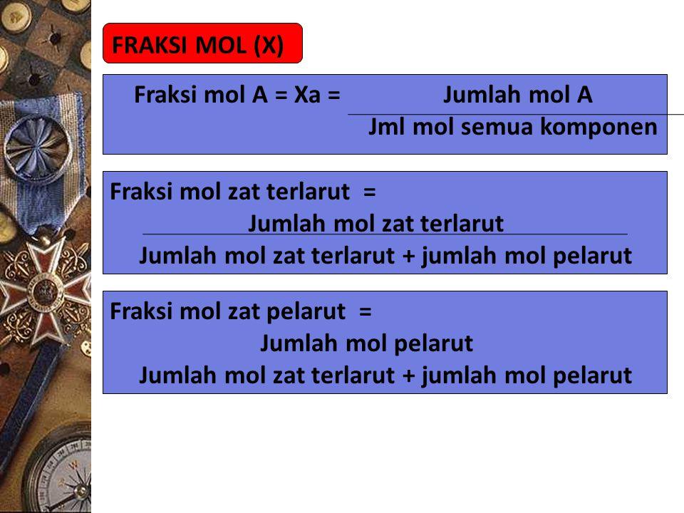 FRAKSI MOL (X) Fraksi mol A = Xa = Jumlah mol A Jml mol semua komponen Fraksi mol zat terlarut = Jumlah mol zat terlarut Jumlah mol zat terlarut + jum