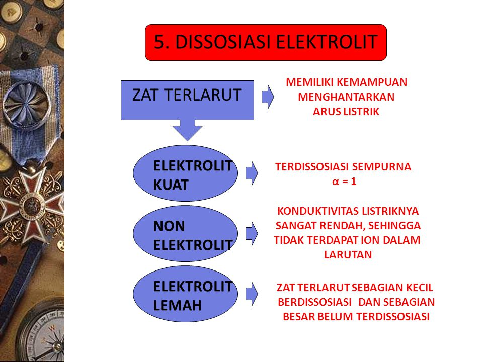 5. DISSOSIASI ELEKTROLIT ZAT TERLARUT MEMILIKI KEMAMPUAN MENGHANTARKAN ARUS LISTRIK ELEKTROLIT LEMAH ELEKTROLIT KUAT NON ELEKTROLIT KONDUKTIVITAS LIST