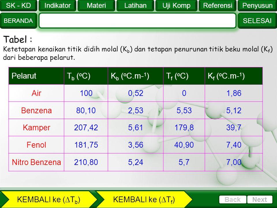 SK - KD SELESAI Indikator BERANDA PenyusunReferensiUji KompLatihanMateri NextBack Tentukan titik beku larutan yang mengandung 18 gram glukosa (M r = 1