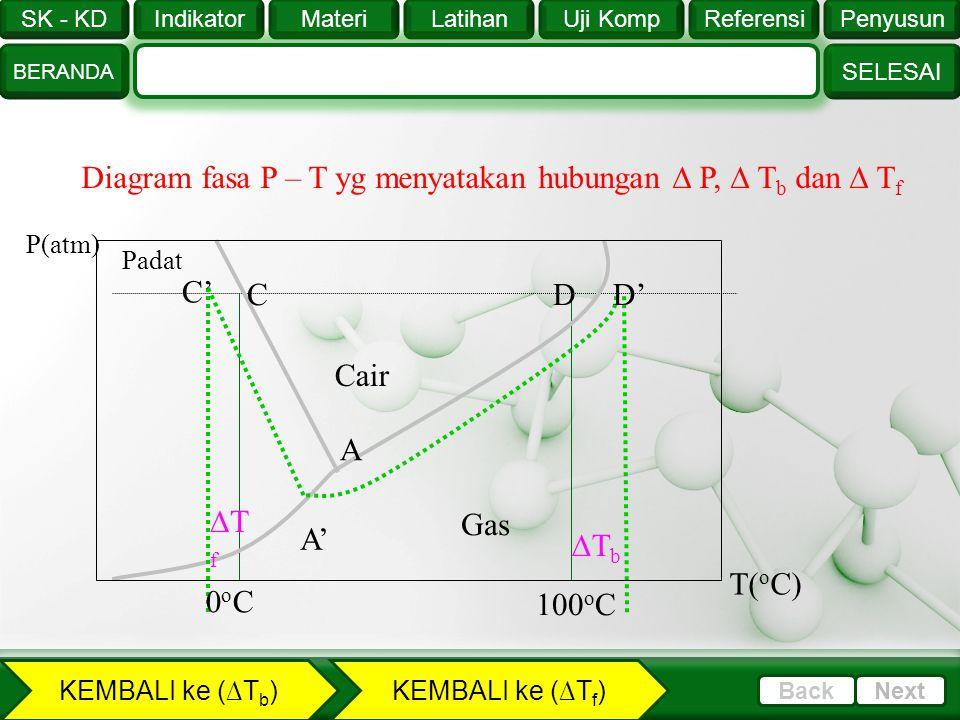 SK - KD SELESAI Indikator BERANDA PenyusunReferensiUji KompLatihanMateri NextBack PelarutT b ( o C)K b ( o C.m- 1 )T f ( o C)K f ( o C.m- 1 ) Air1000,