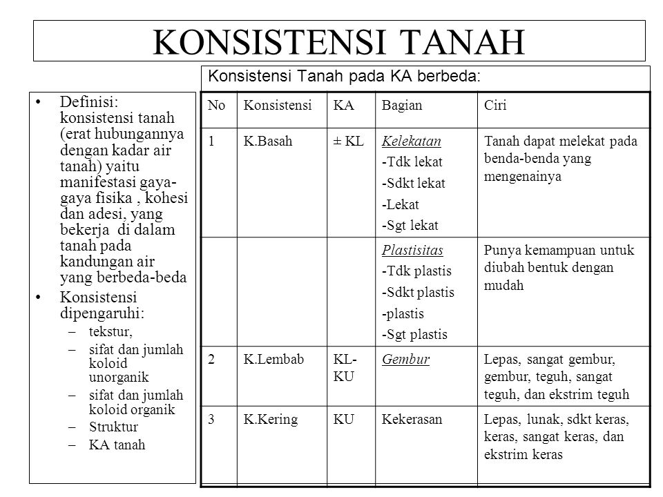 KONSISTENSI TANAH Definisi: konsistensi tanah (erat hubungannya dengan kadar air tanah) yaitu manifestasi gaya- gaya fisika, kohesi dan adesi, yang be