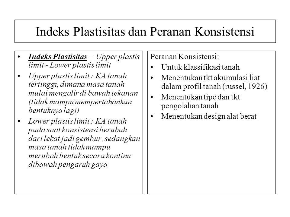 Indeks Plastisitas dan Peranan Konsistensi Indeks Plastisitas = Upper plastis limit - Lower plastis limit Upper plastis limit : KA tanah tertinggi, di