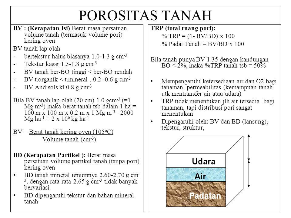 POROSITAS TANAH BV : (Kerapatan Isi) Berat masa persatuan volume tanah (termasuk volume pori) kering oven BV tanah lap olah -bertekstur halus biasanya