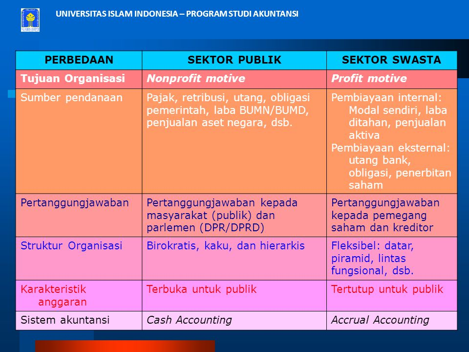 UNIVERSITAS ISLAM INDONESIA – PROGRAM STUDI AKUNTANSI PERBEDAANSEKTOR PUBLIKSEKTOR SWASTA Tujuan OrganisasiNonprofit motiveProfit motive Sumber pendan