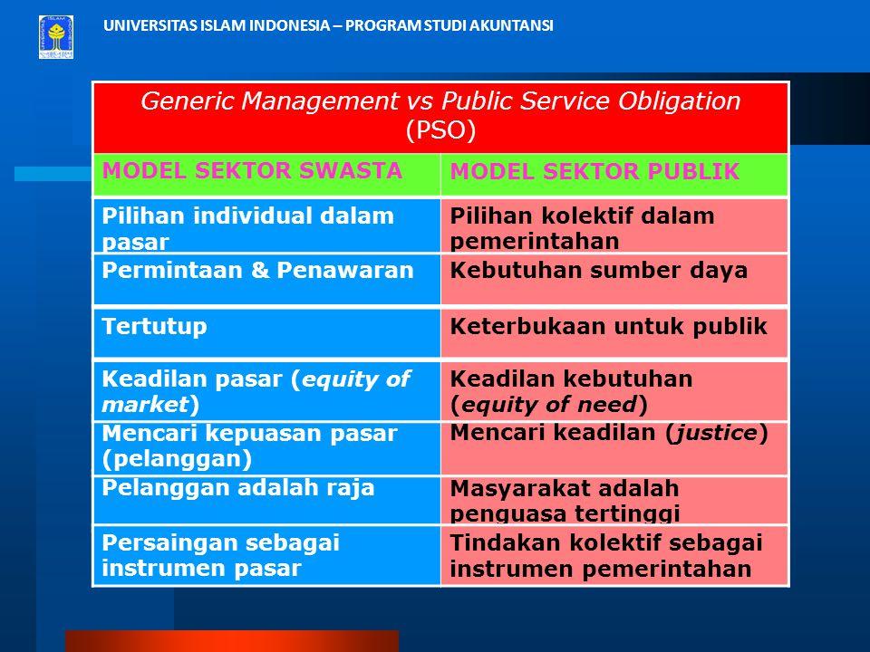 UNIVERSITAS ISLAM INDONESIA – PROGRAM STUDI AKUNTANSI Generic Management vs Public Service Obligation (PSO) MODEL SEKTOR SWASTAMODEL SEKTOR PUBLIK Pel