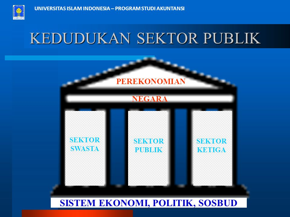 UNIVERSITAS ISLAM INDONESIA – PROGRAM STUDI AKUNTANSI KEDUDUKAN SEKTOR PUBLIK PEREKONOMIAN SEKTOR SWASTA SEKTOR PUBLIK SEKTOR KETIGA SISTEM EKONOMI, P