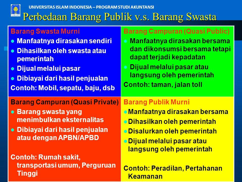 UNIVERSITAS ISLAM INDONESIA – PROGRAM STUDI AKUNTANSI Perbedaan Barang Publik v.s. Barang Swasta Barang Swasta Murni Manfaatnya dirasakan sendiri Diha