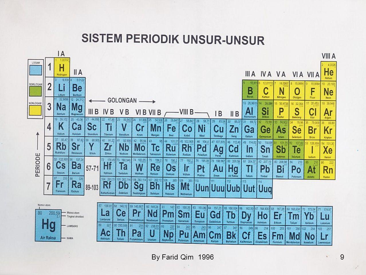 Bagan Klasifikasi Materi Tabel Perbedaan sifat logam dan non logam Yang dibandingkanLogamNon Logam 1.Wujud pada suhu kamarUmumnya padatPadat, cair, ga