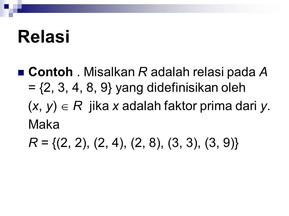 Relasi Relasi pada sebuah himpunan adalah relasi yang khusus Relasi pada himpunan A adalah relasi dari A  A.